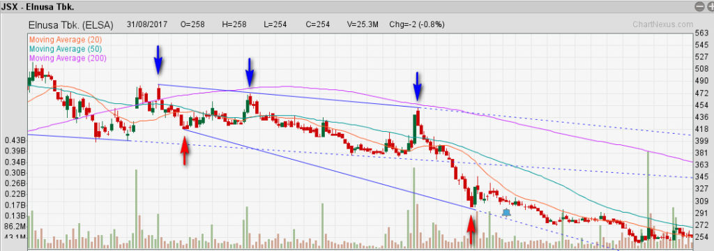 Apa itu Support and Resistance? 2